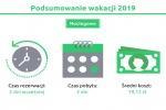 Zdjęcie na https://www.viapoland.com/ - portal informacyjny: Ile czasu wypoczywali w tym roku Polacy? Podsumowanie wakacji 2019