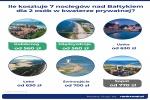 Zdjęcie na https://www.viapoland.com/ - portal informacyjny: Nad Bałtykiem drożej niż rok temu. Paragony grozy to nic w porównaniu z kosztem noclegów